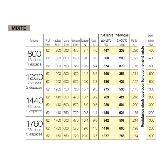 Radiateur Sèche-serviettes NET eau chaude / mixte